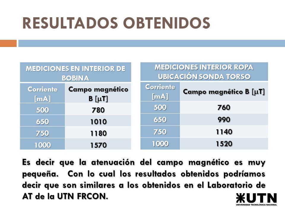 RESULTADOS OBTENIDOS MEDICIONES EN INTERIOR DE BOBINA. Corriente [mA] Campo magnético B [mT] 500.